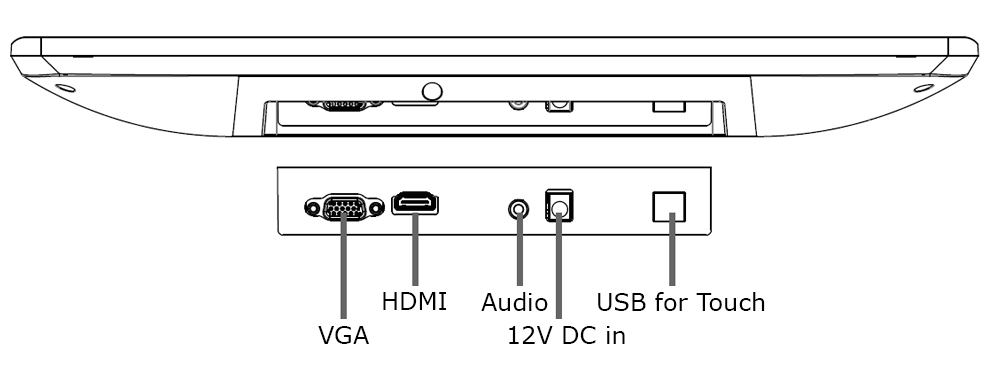 Medical Display Inputs and Outputs Labeled