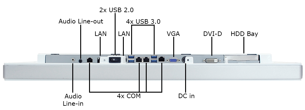Fanless All-in-One Computer Inputs/Outputs