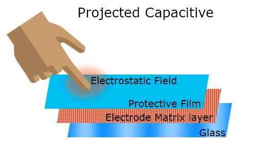 Diagram demonstrating projected capacitive touchscreens