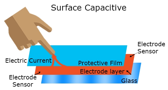 Diagram demonstrating surface capacitive touchscreens