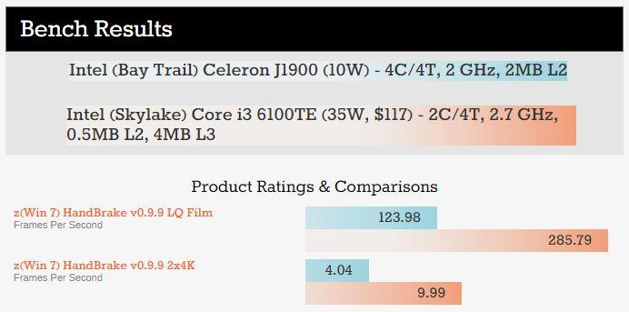 Bar Chart comparison of two Intel Processors