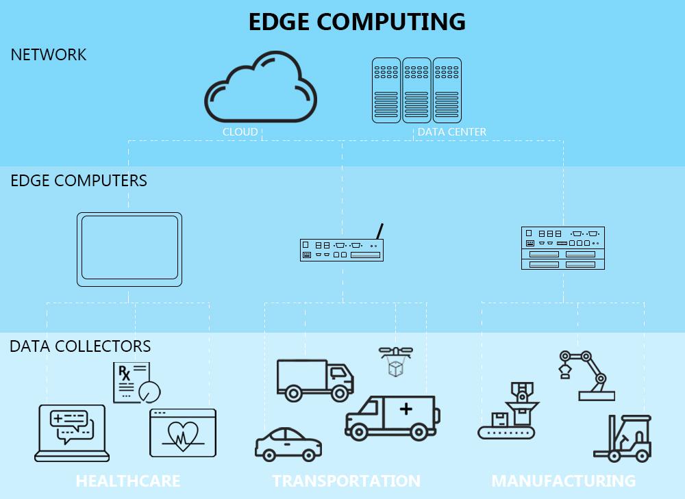 Edge Computing InfoGraphic